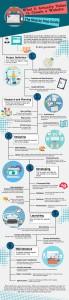 diagram of web design work flow